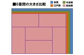 地域で畳のサイズが違う?江戸間?6畳、8畳、10畳換算の平米で調べてみました!