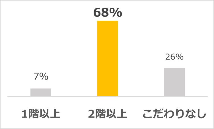 ※全国にいる20代~30代の男女330名に調査。(2017年12月16日CHINTAI調べ)