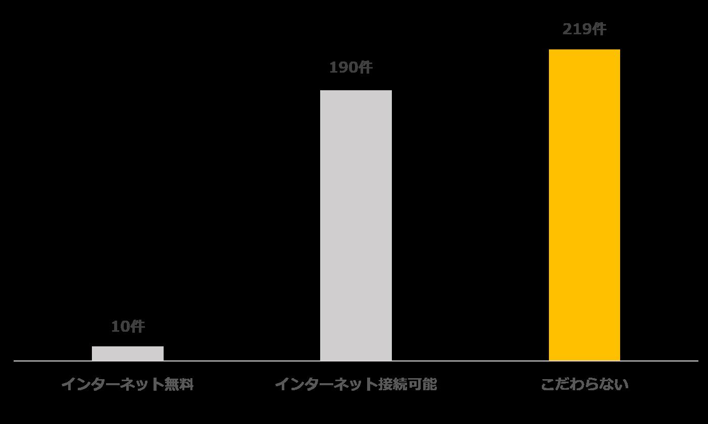 「東京都目黒駅にあるインターネット無料、接続可、こだわりなしのそれぞれの物件数」