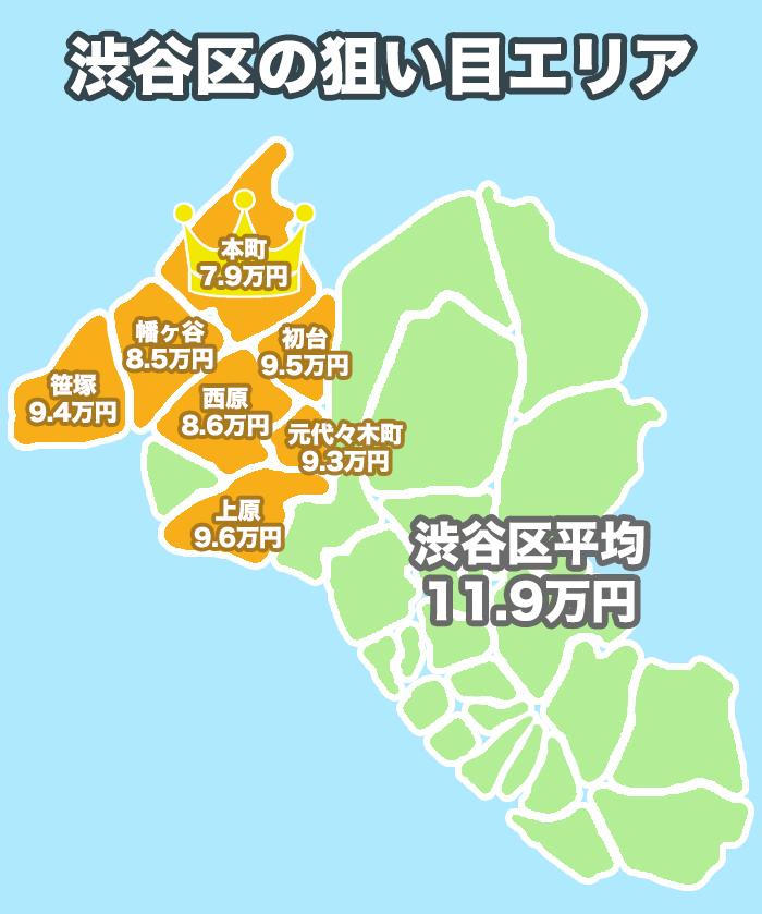 渋谷区の狙い目エリア
