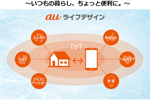 au HOMEはスマホで家の状況をコントロール、確認できるサービス