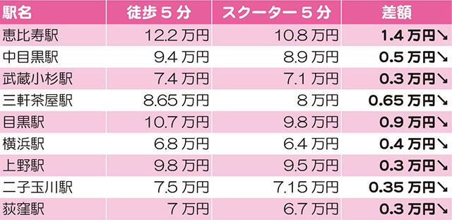 関東の人気の街 家賃相場比較
