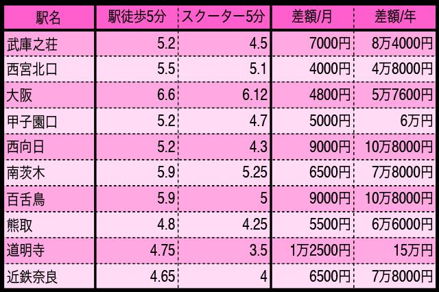 関西の人気の街 家賃相場比較