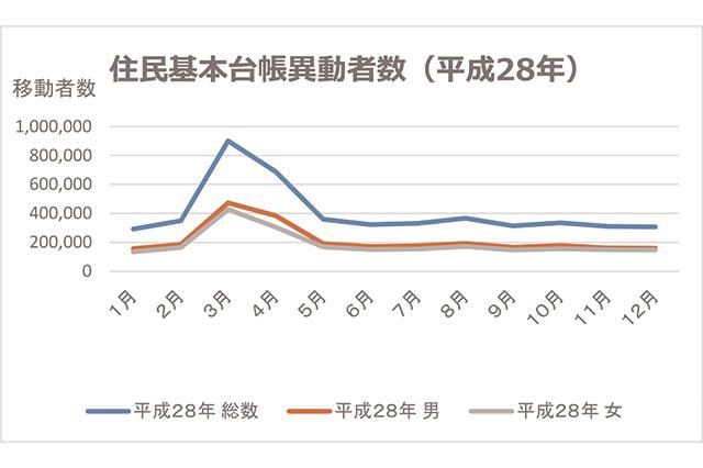 住民基本台帳の移動者数を見ても、全国的に3月と4月に「引っ越し」が集中していることが分かる|4月まで余っている賃貸物件は「やばい物件」? 不動産のプロ・長谷川高氏に実情を聞いた