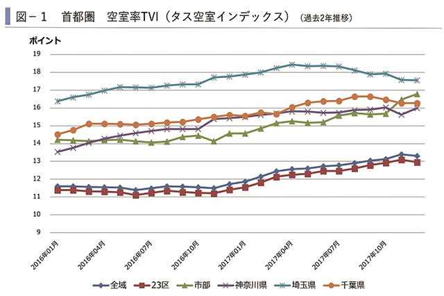 ここ近年の推移を見ても、賃貸物件の空室率はゆるやかに上昇しつつある ※分析:株式会社タス|4月まで余っている賃貸物件は「やばい物件」? 不動産のプロ・長谷川高氏に実情を聞いた
