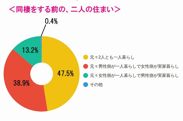 同棲する前の二人の住まい。半数近く(47.5%)のカップルが「元々2人とも一人暮らし」という結果に| 【同棲経験者400人に聞いた!】カップルが二人暮らしを始めるきっかけは何?