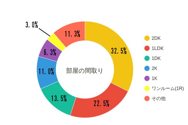 「同棲している(していた)部屋の間取り」について。2DKが32.5%と一番多く、その次が1LDKで22.5%。1DKは13.5%、2Kが11.0%という結果に|【同棲経験者400人に聞いた!】家賃、間取り、広さは?二人暮らしの部屋探しのコツって何?