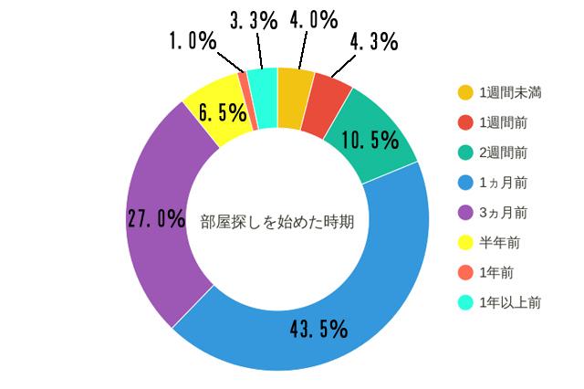 部屋探しを始めた時期。「1ヵ月前」との回答が43.5%でトップ。3ヵ月前が27.0%、2週間前が10.5%、1週間未満が6.5%という結果に|【同棲経験者400人に聞いた!】家賃、間取り、広さは?二人暮らしの部屋探しのコツって何?