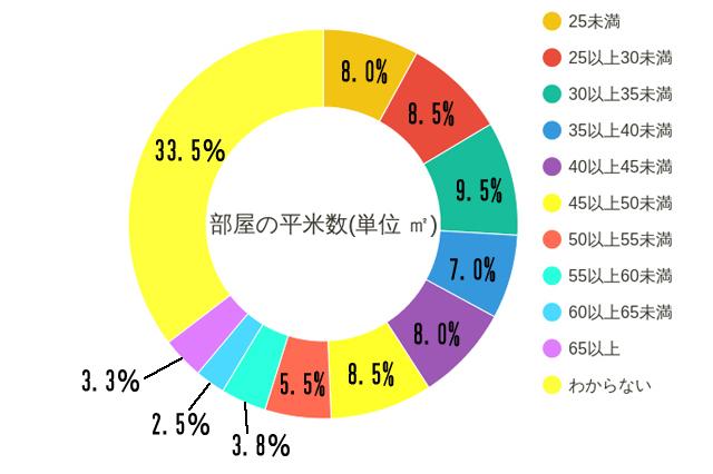 「同棲をしている(していた)部屋の平米数」について。25㎡未満が8.0%、25~30㎡が8.5%、30~35㎡が9.5%、35~40㎡が7.0%、40~45㎡が8.0%、45~50㎡が8.5%と「30~50㎡」くらいが標準的な二人暮らしの広さだということがわかる|【同棲経験者400人に聞いた!】家賃、間取り、広さは?二人暮らしの部屋探しのコツって何?