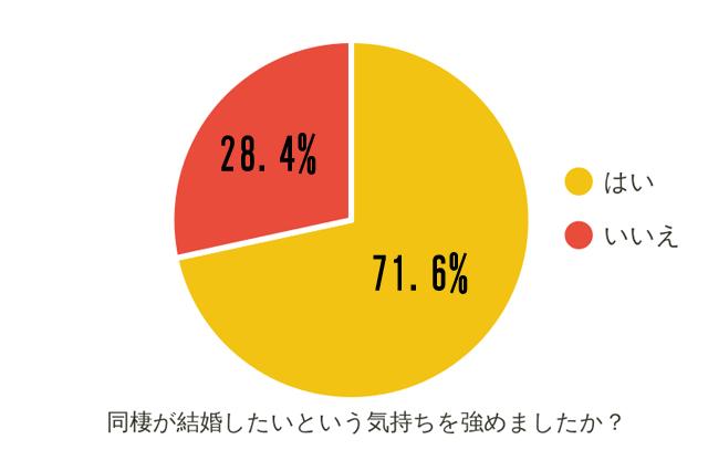同棲経験者の71.6%が、同棲は結婚したいという気持ちを「強めた」と回答|【同棲経験者400人に聞いた!】結婚前の二人暮らしはあり?なし?同棲で結婚したくなるか調査してみた