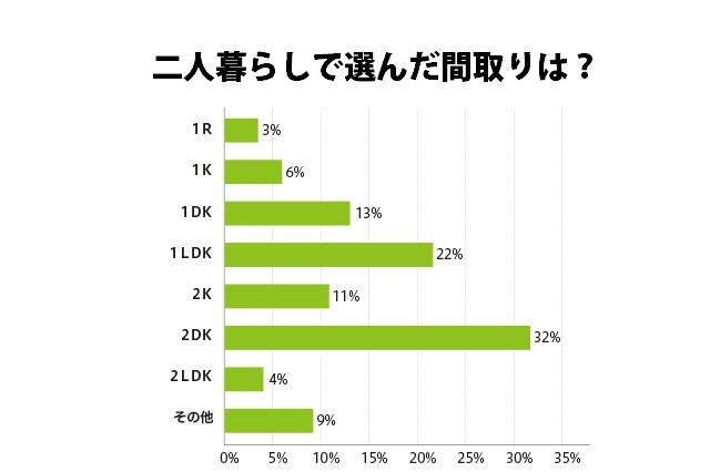 同棲経験ありの男女400人の先輩に聞いた「二人暮らしで選んだ間取りは?」と回答では、 1Rが3%、1Kが6%、1DKが13%、1LDKが22%、2Kが11%、2DKが32%、2LDKが4%、その他が9%という結果に