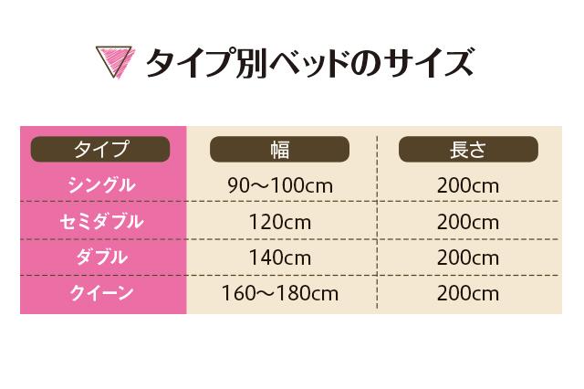 タイプ別ベッドサイズは、シングル:幅90~100cm×長さ200cm、セミダブル:幅120cm×長さ200cm、ダブル:幅140cm×長さ200cm、クイーン:幅160~180cm×長さ200cm