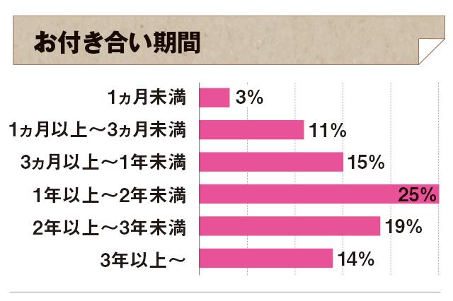 同棲経験ありの先輩に聞いた、付き合ってから二人暮らしを始めるまでの期間は、「1ヵ月未満」が3%、「1ヵ月~3ヵ月未満」が11%、「3ヵ月以上~1年未満」が15%、「1年以上~2年未満」が25%、「2年以上~3年未満」が19%、「3年以上」が14%という結果に