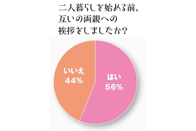 同棲経験ありの先輩に聞いた、互いの両親への挨拶を事前にしたかという質問に対して、「はい」が56%、「いいえ」が44%という結果に