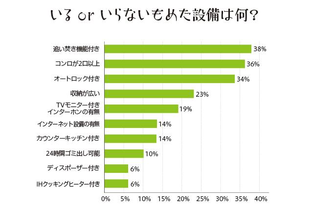 同棲経験のある先輩に聞いた「いる・いらないで揉めた部屋設備は何?」という質問への回答は、「追い焚き機能」(38%)、「コンロ2口以上」(36%)、「オートロック」(34%)、「収納が広いこと」(23%)、「TVモニター付きインターホンの有無」(19%)、「インターネット設備の有無」(14%)、「カウンターキッチン付き」(14%)、「24時間ゴミ出し可能」(10%)、「ディスポーザー付き」(6%)、「IHクッキングヒーター付き」(6%)という結果に!