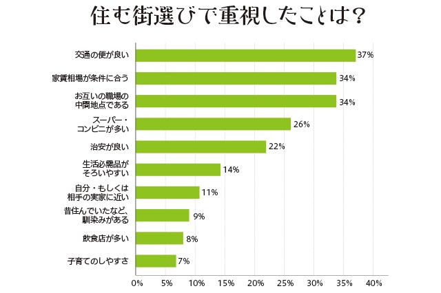 同棲経験ありの先輩に聞いた「住む街選びで重視したことは?」という質問にたいする回答結果は、「交通の便の良さ」が37%、「家賃相場が条件に合う」が34%、「お互いの職場の中間地点であること」が34%、「スーパー・コンビニが多い」が26%、「治安が良い」が22%、「生活必需品がそろいやすい」が14%、「自分もしくは相手の実家に近い」が11%、「昔住んでいたなど馴染みがある」が9%、「飲食店が多い」が8%、「子育てのしやすさ」が7%という結果に