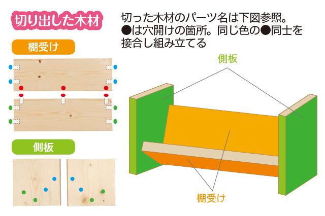 仮面女子・陽向こはるが挑戦するDIY作品「ミニブックスタンド」の作り方:切った木材のパーツ名の図