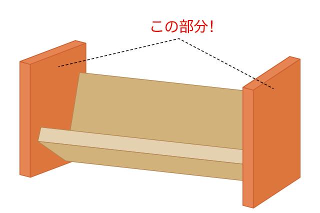 側板の位置を示す図