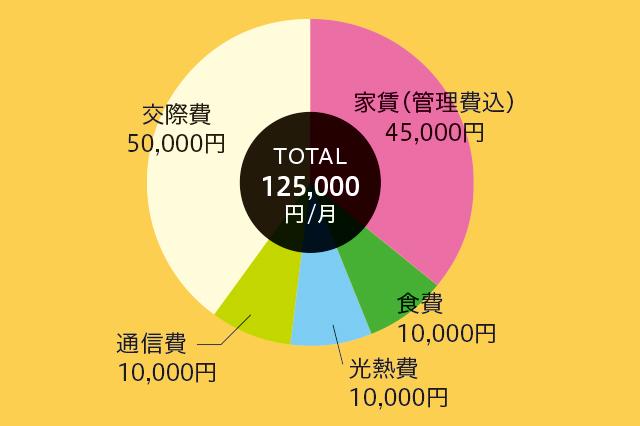 菅野さんの1ヶ月の生活費。家賃(管理費込)45,000円、食費10,000円、光熱費10,000円、通信費10,000円、交際費50,000円の合計125,000円