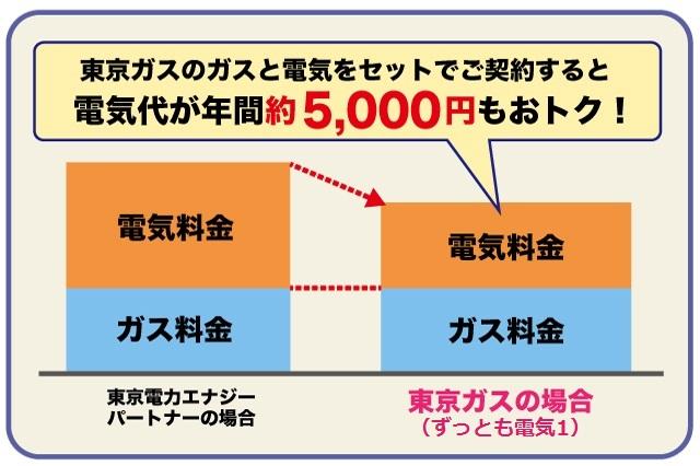 東京ガスのガスを契約中で、年間3,800kwh(40A)の電気を使用する場合。東京電力エナジーパートナーの「従量電灯B」から、東京ガスの「ずっとも電気1」に切り替えると、ガス・電気セット割年間3,240円(税込)を含めて電気代が年間約5,000円おトクに