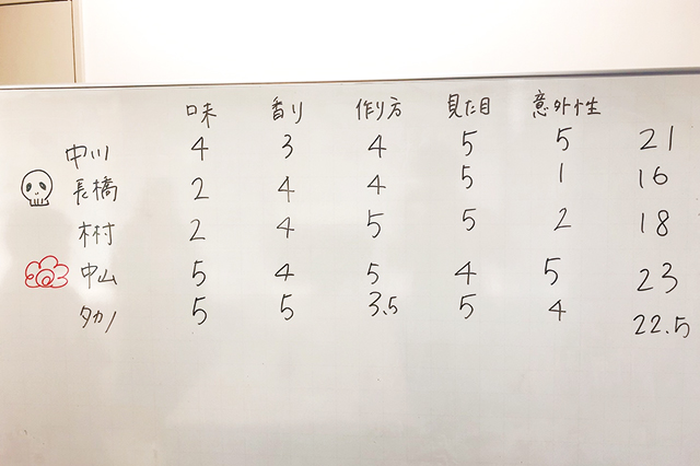 CHINTAI編集部第2回コンビニアレンジ飯選手権の結果
