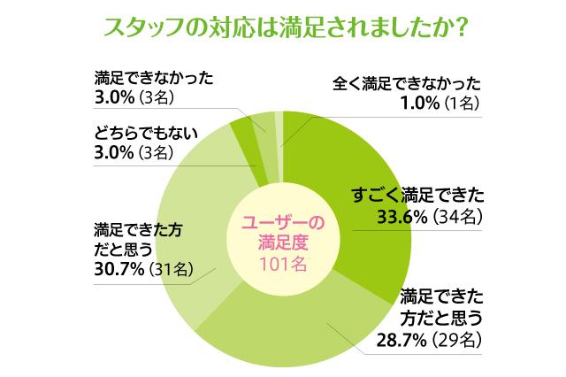 CHINTAIエージェントの満足度調査。すごく満足できた:33.6%(4名)、満足できた方だと思う:28.7%(29名)、満足できた方だと思う:30.7%(31名)、どちらでもない:3.0%(3名)、満足できなかった:3.0%(3名)、全く満足できなかった:1.0%(1名)