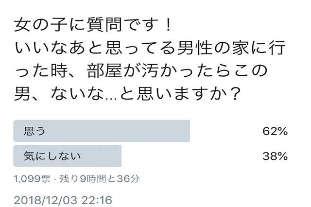 「いいなと思っている男性の家に行った時、部屋が汚かったらこの男、ないな…」と思う人:62%、気にしない人:38%