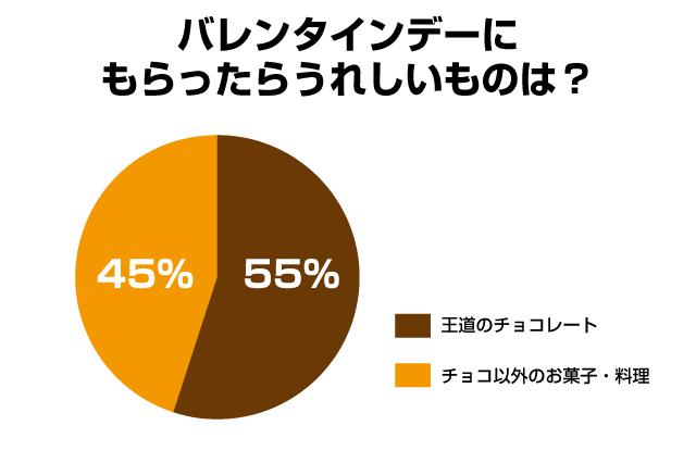 バレンタインアンケート「バレンタインデーにもらったらうれしいものは?」王道のチョコレート:55%、チョコレート以外のお菓子・料理:45%