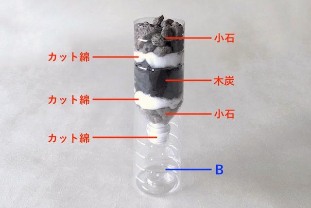 防災アイテム・ペットボトル濾過器の作り方の工程:カットした2本のペットボトルに小石とカット綿を順番に詰めた様子