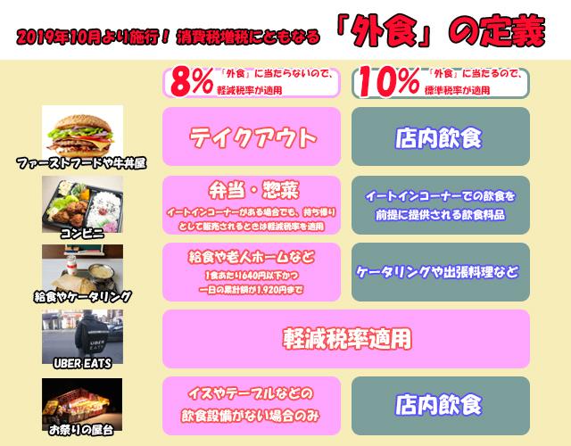 消費税増税にともなる「外食」の定義