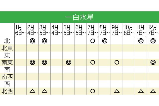 三碧 木星 2019 8 月