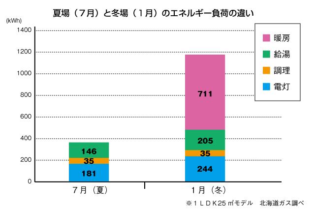 夏場(7月)と冬場(1月)のエネルギー負荷の違い