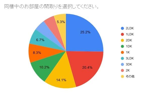 同棲する物件の間取り。アンケートの結果からは、実際の同棲カップルにもっとも人気なのは2LDK、次いで1LDKという結果に。 同棲カップルの家賃相場とは?二人の負担割合はどれくらい?