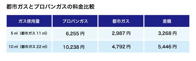 2020年9月25日札幌市消費者センター調べ 都市ガスとプロパンガスの平均価格