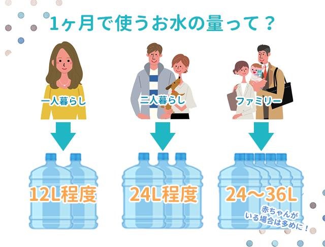 世帯別の1カ月に使う水の量